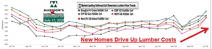 New Homes Drive Up Lumber Costs